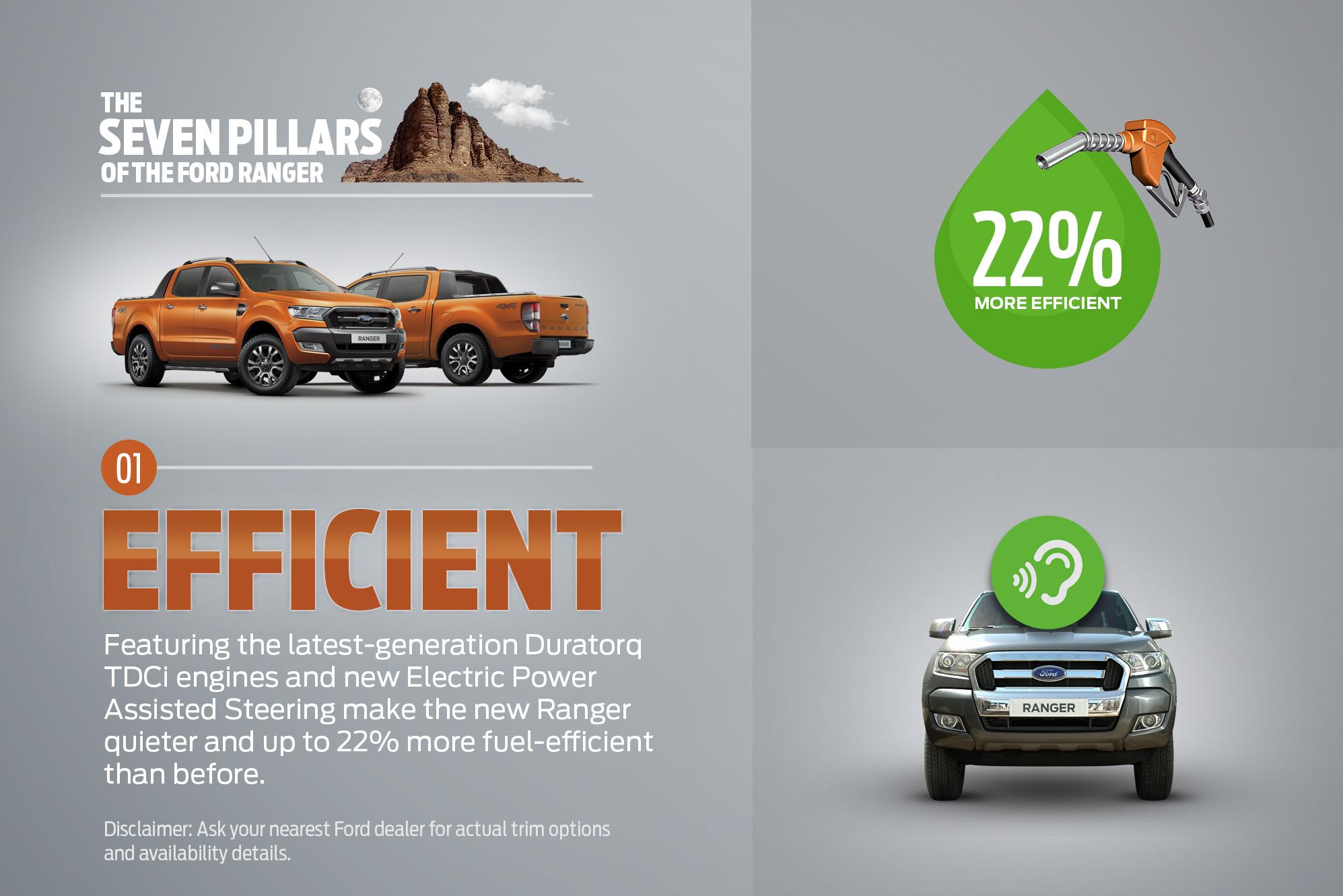 Ford Ranger Effeciency